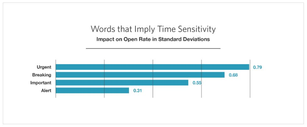 graph of words that imply time sensitivity